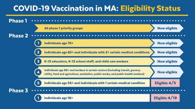 MA COVID-19 Vaccination Status